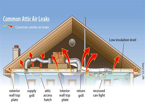 ductless systems heating cooling why is attic insulation so important connecticut