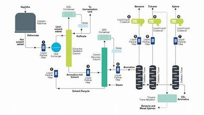 Btx Flow Diagram Filtration Refinery Extraction Filter