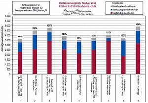 Heizkosten Gas Berechnen : die wichtigsten heizungsarten im vergleich ~ Themetempest.com Abrechnung