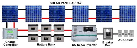 interactive design tools  solar power energy systems
