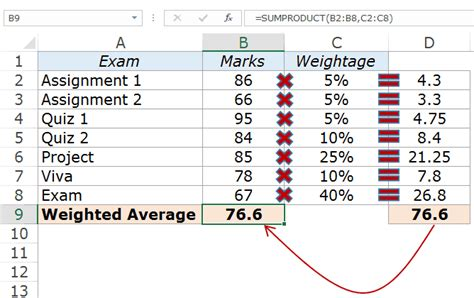 calculating weighted average  excel  formulas