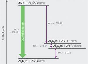 Match Each Chemical Reaction With The Correct Diagram