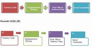 Code Postal St Maximin : saint lucia post codes and proper addressing government ~ Dailycaller-alerts.com Idées de Décoration