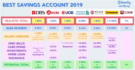 best trading account singapore sheet best savings accounts in singapore for