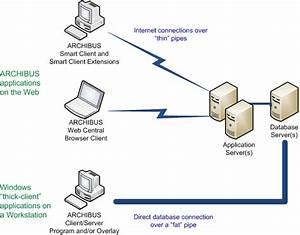 Configuring Windows Client  Server Workstations