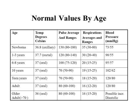 normal temperature range vital signs module ppt