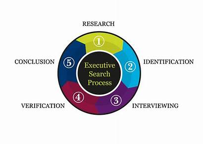 Executive Process Maxwell Five Step Steps Stephens