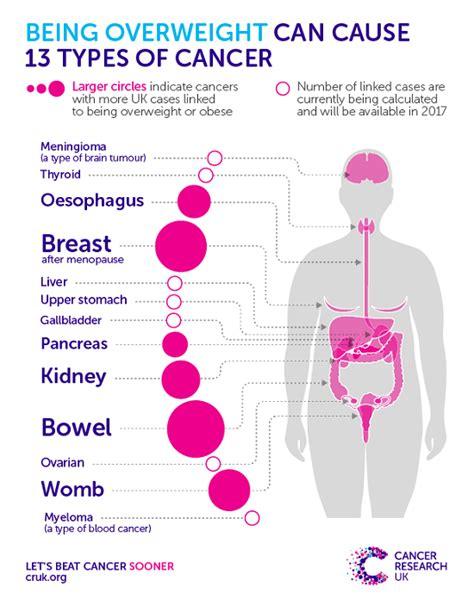 diet  high  sugar  cancer quora
