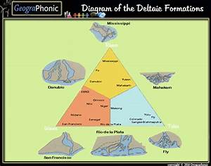 Diagram Of Deltaic Formations