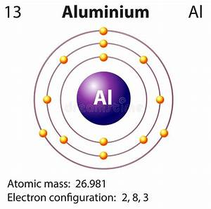 Diagram Representation Of The Element Aluminium Stock