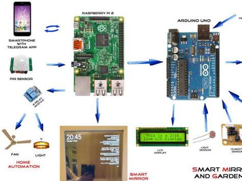 Circuit Block Diagram Maker