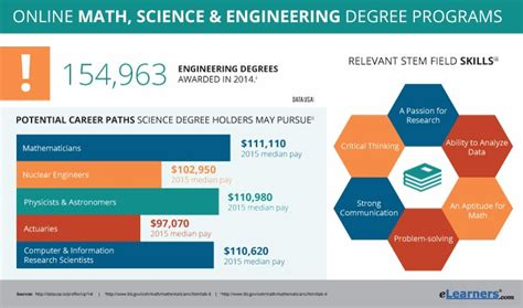 Online Degree Programs In Math, Science & Engineering. Comparing Mortgage Lenders Auto Trade School. General Car Insurance Commercial. International Healthcare Services. Heavenly Scent Cleaning Slingbox App For Ipad. Money Market Fixed Income Insurance Covina Ca. Lithonia Lighting Controls Car Design Career. Criminal Lawyers In Atlanta Ga. It Consulting Richmond Dentist In La Plata Md
