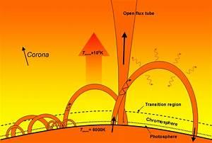 Scientific Explorer  The Sun Part 7  The Corona