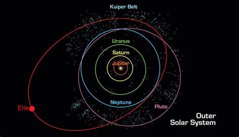 The Dwarf Planet Eris Universe Today