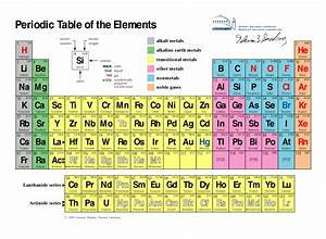 Periodic Elements - BASIC - Faith, Science, and Reason