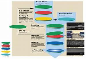 Anchor Science LLC Wearable electrochemical biosensors ...