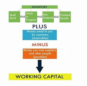 Capital Employed Berechnen : what is working capital quora ~ Themetempest.com Abrechnung