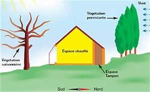 quest ce qu39une maison bioclimatique empreinte empreinte With qu est ce qu une maison bioclimatique