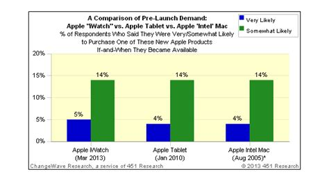 consumer interest in apple s apple interesse an iwatch 228 hnlich hoch wie einst am