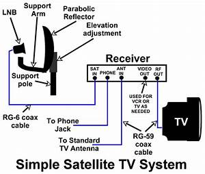 satellite tv for your rv With cable tv connection diagram on dish satellite internet wiring diagram