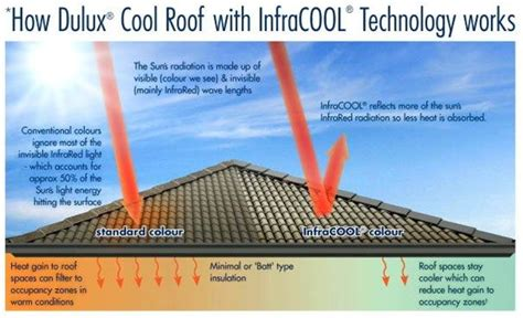 17 Best Images About Solar On Pinterest American Quality Roof Repair Orlando Fl Install Metal On Flat Vs Shingles Wind How To Get Rid Of Rats Outside A 1 Roofing Construction Red Inn Nashville North Goodlettsville Tn Spanish Tiles India Advanced And Siding