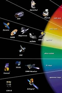 Electromagnetic Spectrum Astronomy - Pics about space