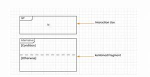 Create Sequence Diagrams With Uml  U2013 The Why And How