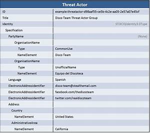 Identifying A Threat Actor Profile
