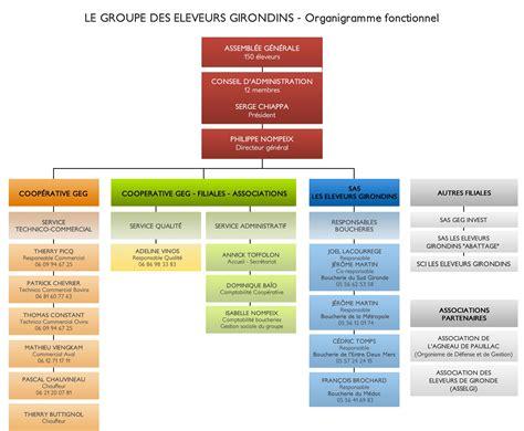 organigramme fonctionnel groupement des eleveurs girondins