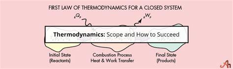 thermodynamics scope    succeed