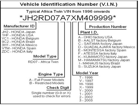 Honda Motorcycle Vin Number Meaning