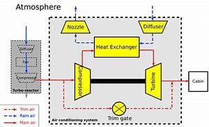 Bloc Functional Diagram For An Aircraft Air Conditioning