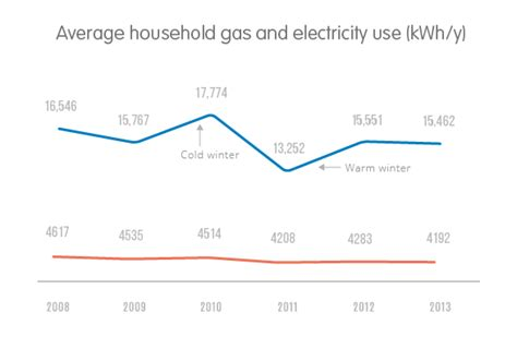 the average gas bill and average electricity bill compared ovo energy
