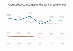 Kwh Gas Berechnen : average electric bill for 3 bedroom house uk ~ Themetempest.com Abrechnung