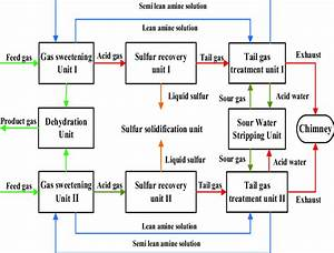 The Process Flow Diagram Of Gas Purification Plant