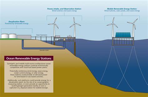 Kim Ocean Renewable Energy Station Texas
