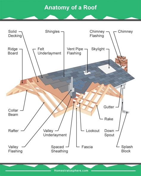 Flat Roof Part Diagram by 19 Parts Of A Roof On A House Detailed Diagram