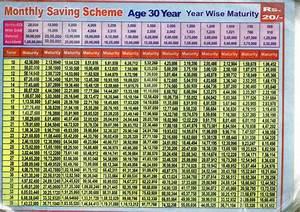 Lic Jeevan Saral Plan Chart Ebook Download