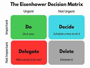 The Eisenhower Matrix  Time And Task Managent Made Simple