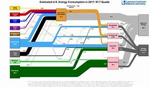 What Is An Energy Flow Diagram