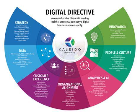 digital transformation culture business model change