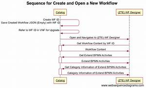 Sequence Diagram  Rest Apis And Data Model For R2 Workflow