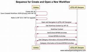 Sequence Diagram  Rest Apis And Data Model For R2 Workflow Designer - Developer Wiki