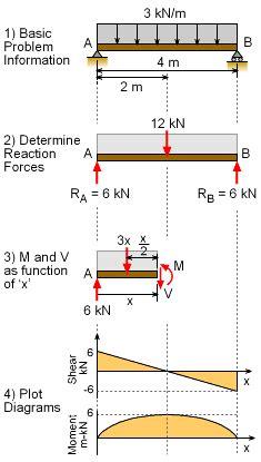 Mechanics Ebook Shear Moment Diagrams