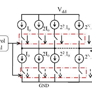 pdf design of highly linear 1ghz 8 bit digitally controlled ring oscillator with wide tuning