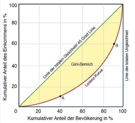 mikrooekonomie allokation und verteilung  hochschule fur
