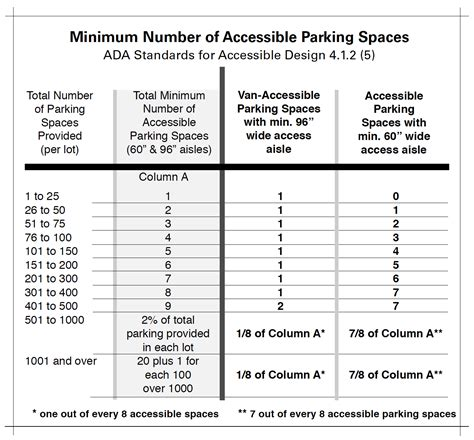 minimum space required for car parking ada guidelines for restriping parking lots pcm