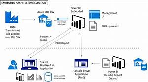 How Kpmg Is Using Power Bi Embedded To Develop A Secure
