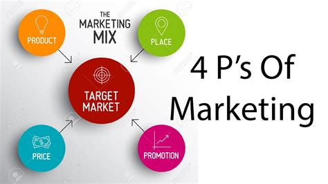 What S Marketing by 4 P S Of Marketing Marketing Mix Philip Kotler Product