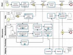 Main Process  Bpmn Notation